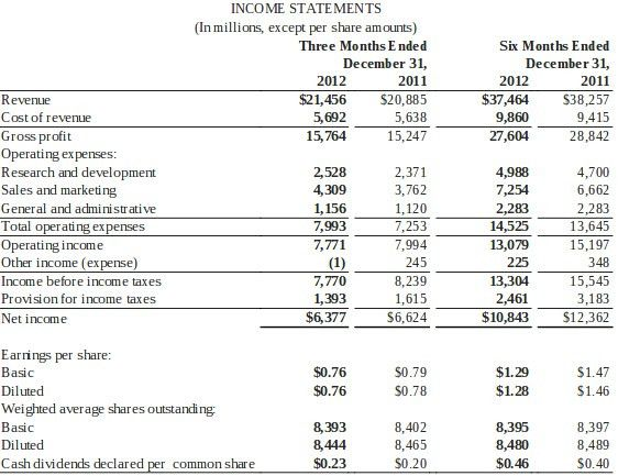 Microsoft Q2 2013 by the numbers: $21.5B, 76 cents EPS