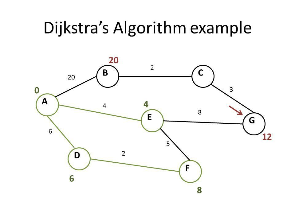 Shortest Path Graph Theory Basics Anil Kishore. - ppt download