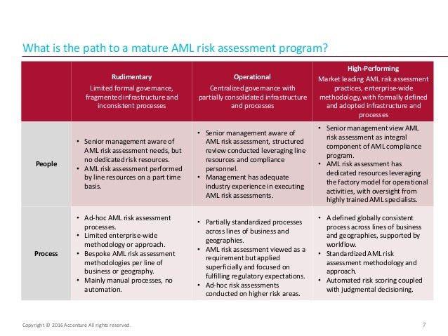 Anti-Money Laundering (AML) Risk Assessment Process