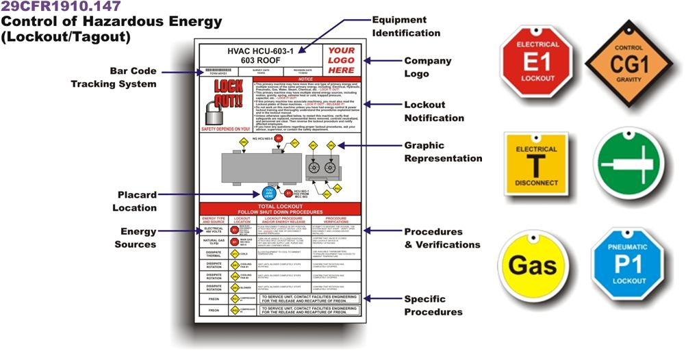 Lockout Tagout, Procedures, Tags, Safety Signs, Signage