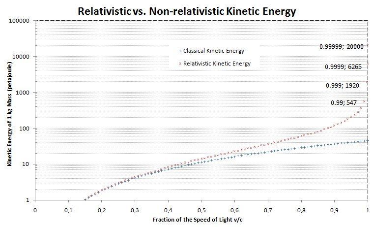 What is Kinetic Energy - Definition of Kinetic Energy