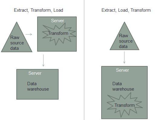 How Do ETL Tools Work? - Quora