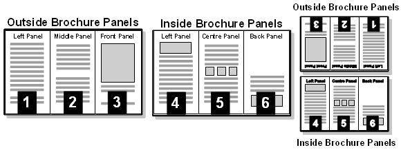 Brochure Layout Guide | Graphic Design | Pinterest | Brochures