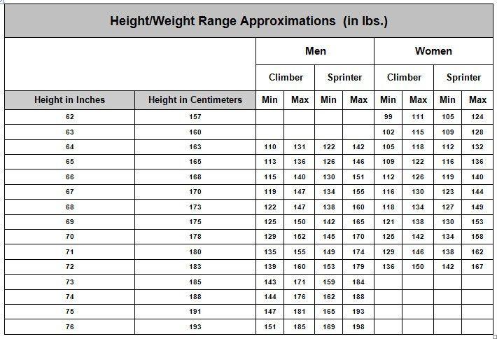 Cycling Body Weight Chart - Wenzel Coaching