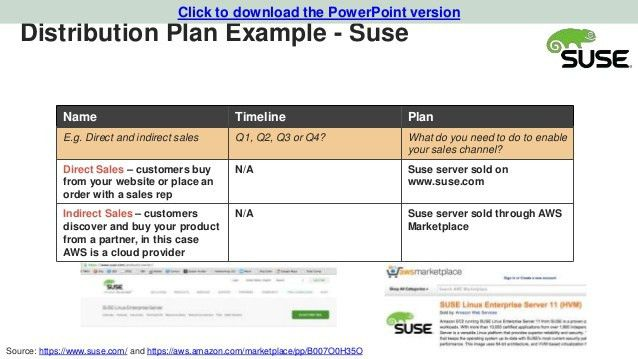 Marketing Plan Template for Tech Startups