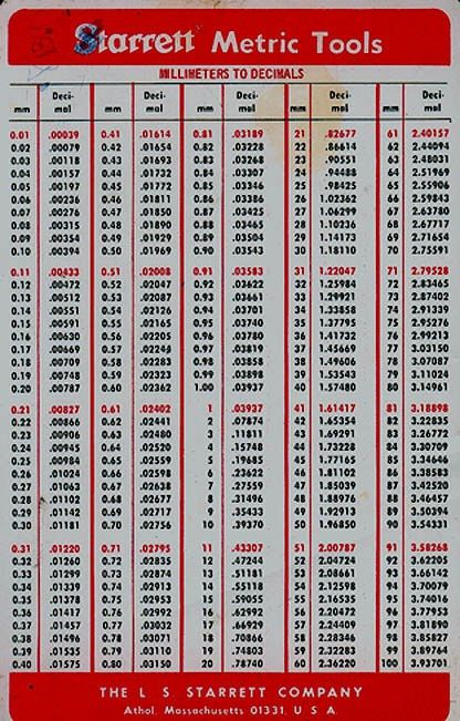 decimal to fraction chart | Here are some handy decimal/fraction ...