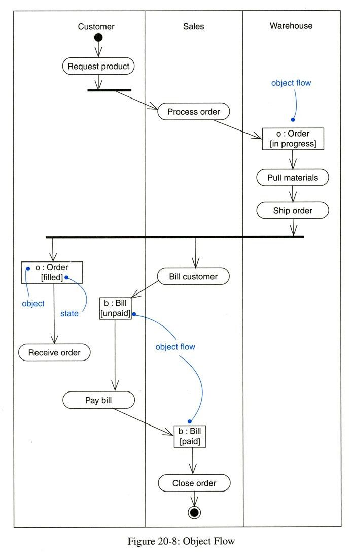 Activity Diagram | Interaction Diagrams | Pinterest | Software and ...