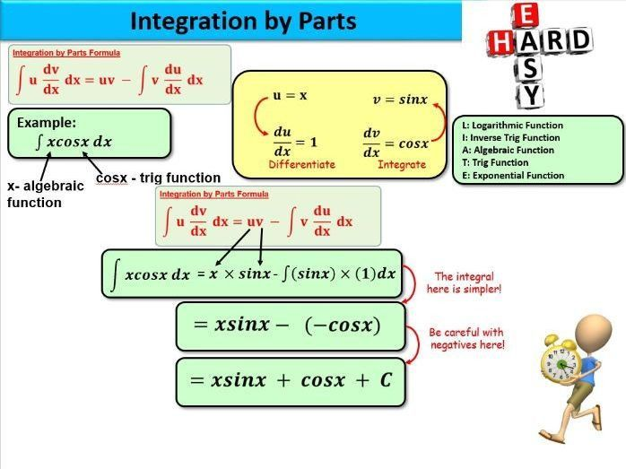 Integration by parts by mhaias - Teaching Resources - Tes