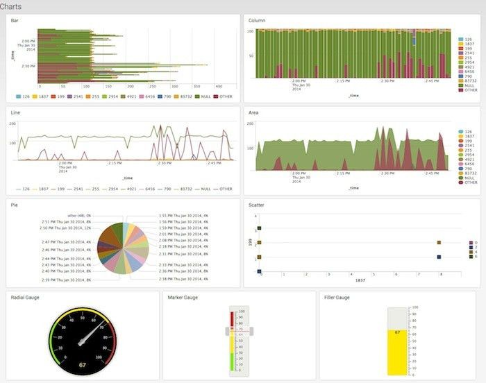Example: Charts using JavaScript for apps outside Splunk Web | Splunk