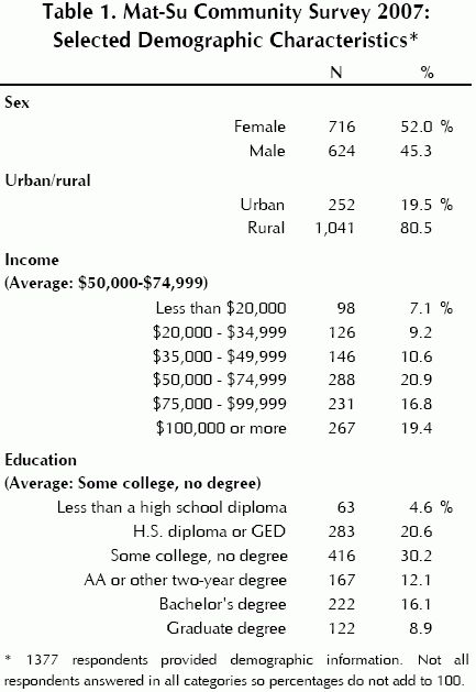 Mat-Su Community Survey | | University of Alaska Anchorage