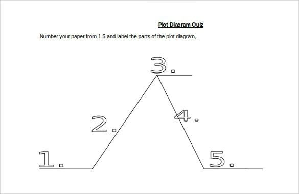10+ Plot Diagram Template – Sample, Example, Format Download ...