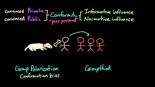 Conformity and groupthink (video) | Behavior | Khan Academy