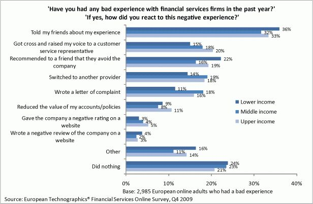 The Data Digest: How Do Consumers Respond To Bad Customer Service ...