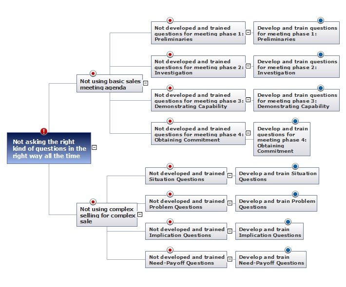How To Create Root Cause Analysis Diagram Using ConceptDraw Office ...