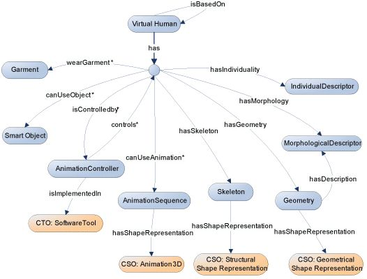Digital Shape Workbench: Virtual Human Ontology tutorial