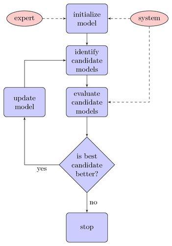 Simple flow chart | TikZ example