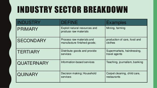 11.1.2 Types of businesses - Industry sectors