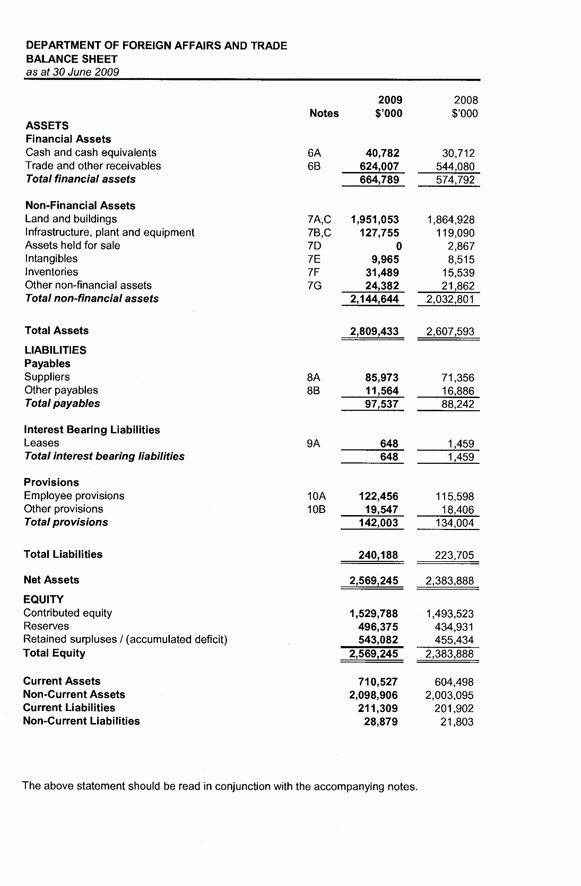 DFAT Annual Report 2008-2009 : Financial Statements : Income ...