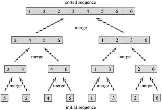 How *exactly* does this merge sort work? ...(2016) - Quora