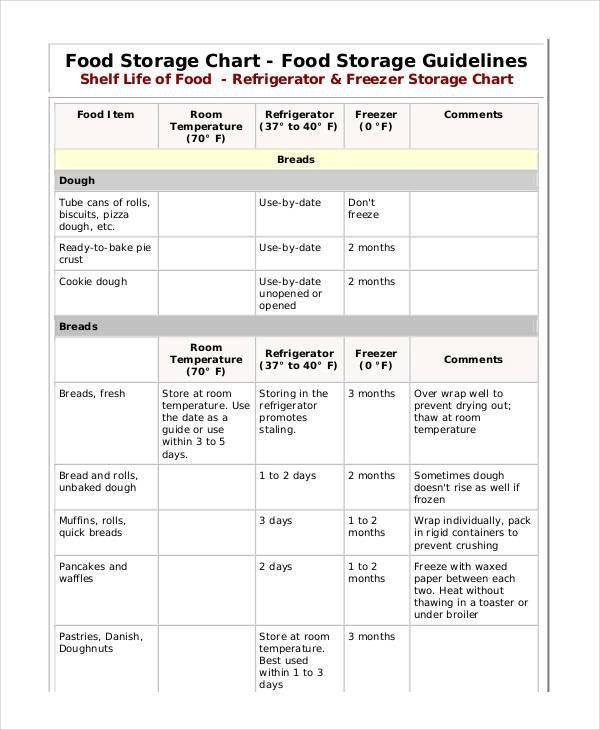 11+ Food Chart Examples, Samples