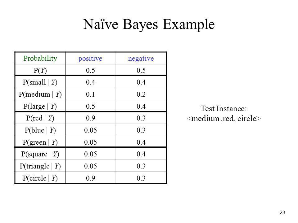 1 Naïve Bayes Classification CS 6243 Machine Learning Modified ...