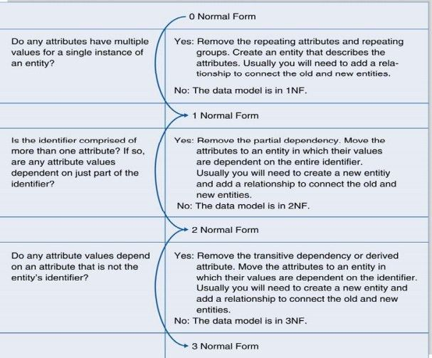 Normalization in DBMS: 1NF, 2NF, 3NF and BCNF in Database ...