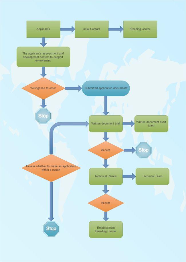 Develop Flowchart | Free Develop Flowchart Templates
