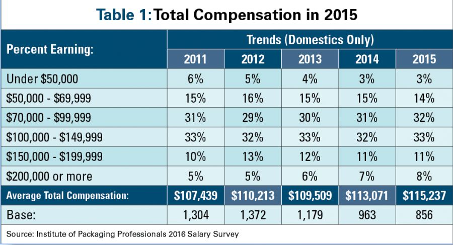 Packaging salaries, compensation calmly advance | Packaging World