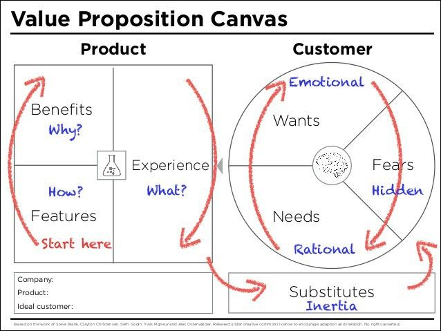 value proposition canvas template - Google Search | Management ...