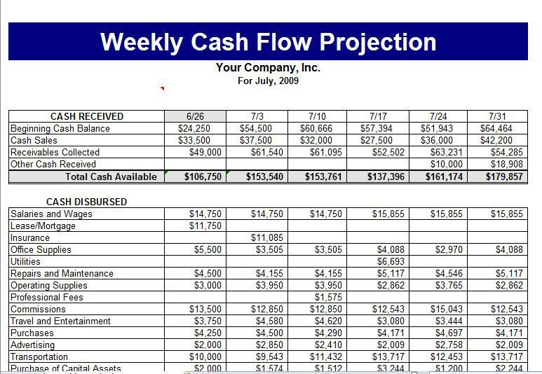 Cash Flow Template | tristarhomecareinc