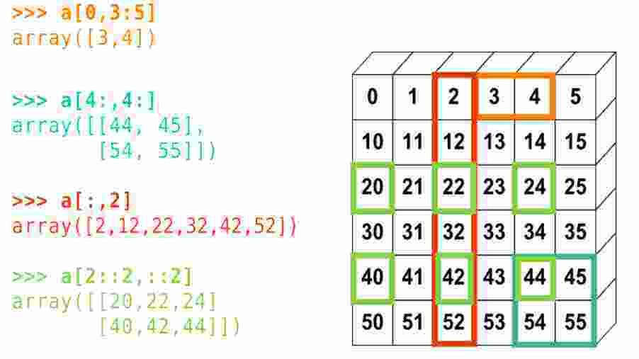 Python array slicing -- How can 2D array slicing be implemented ...