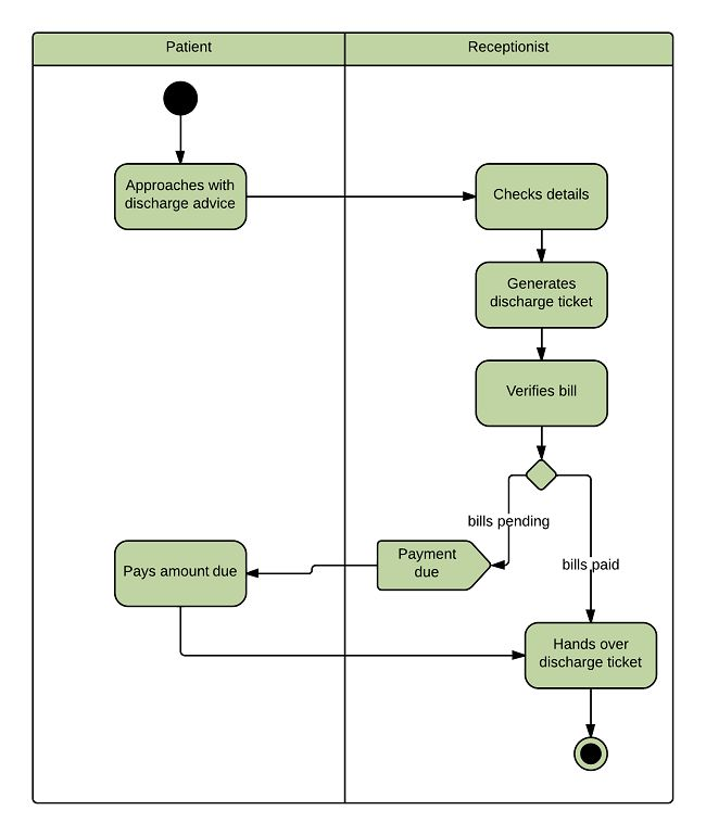 Activity Diagram for Hospital Management System (UML) | Lucidchart