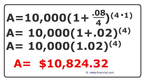 Calculate Compound Interest: Formula with examples and practice ...