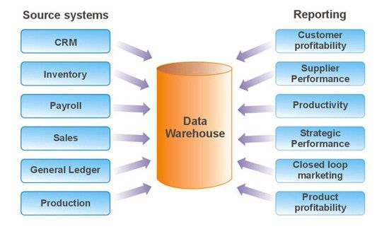 Data Warehousing Specialists: Know It All In 1 Minute