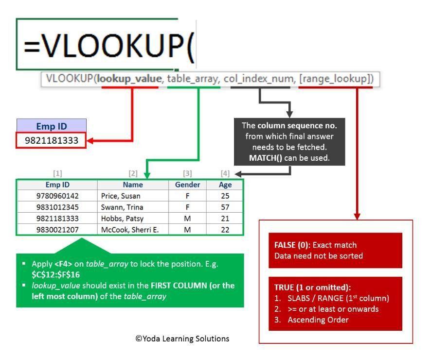 Excel Tip's: How to use VLOOKUP in Excel, VLOOKUP Formula