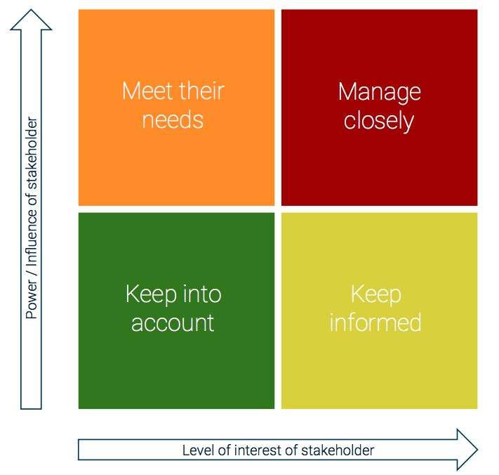 How to Build a Solid Stakeholder Engagement Plan | Boréalis