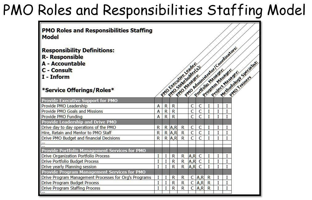PMO Staffing Models – Dow Publishing LLC