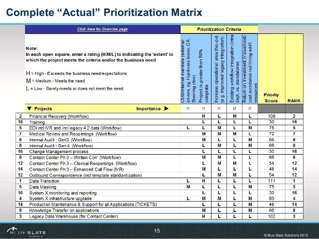 Project Prioritization Template. Action Priority Matrix (Or Time ...