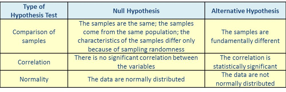 A Layperson's Guide to Hypothesis Testing | Process GPS
