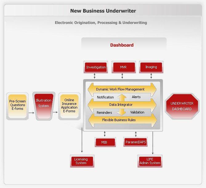 Ebix - The Policy Processor (TPP) Solution