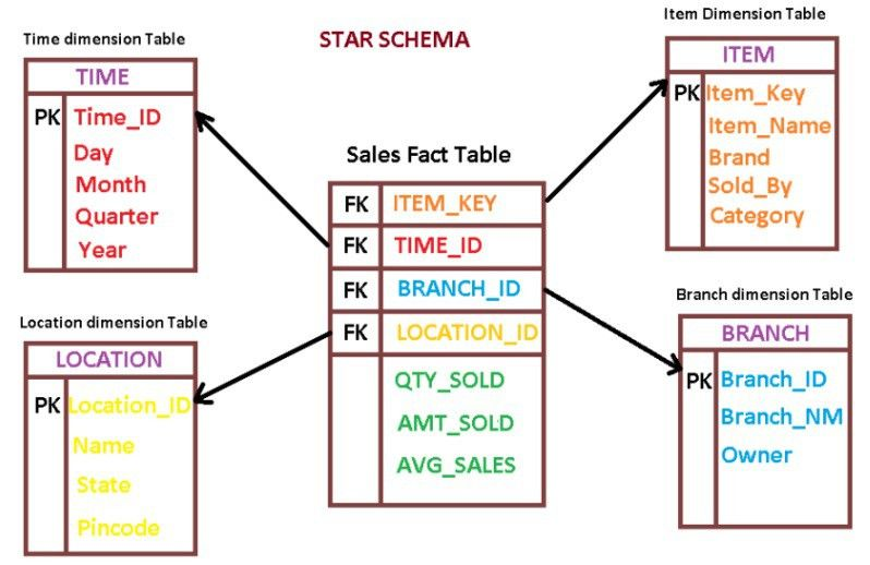 How To Load Star Schema Dimensions And Facts In Parallel