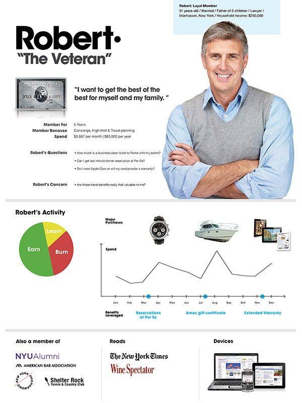 American Express Persona Development | UX Design | Pinterest | Ui ...