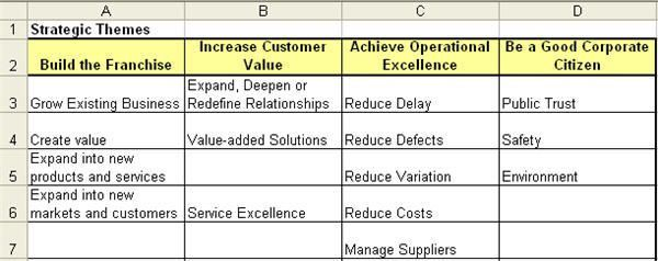 Balanced Scorecard Template Excel | Align to KPIs