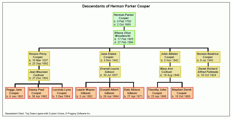 family tree - What type of chart is this? - Genealogy & Family ...