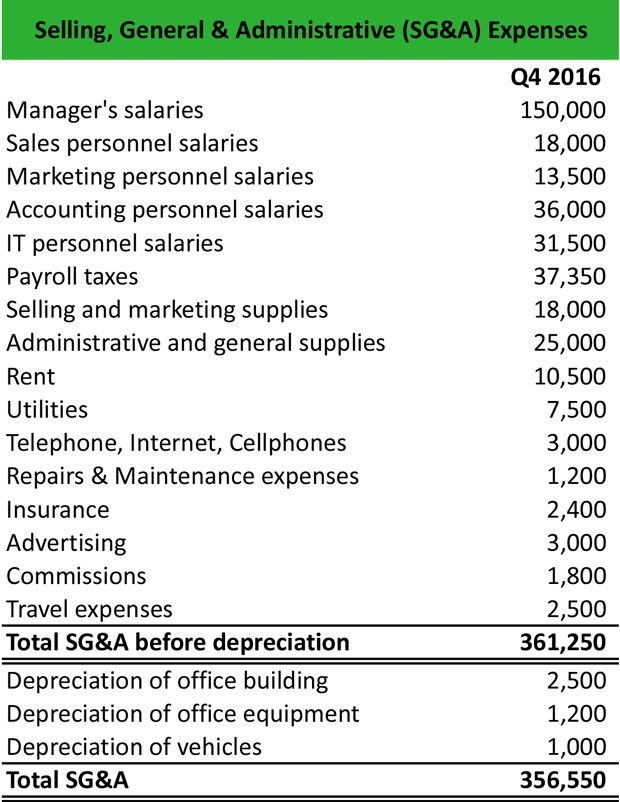 What is Selling, General & Administrative Expense (SG&A ...