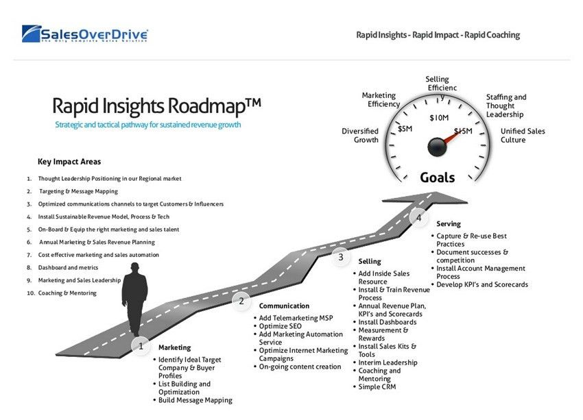 Sales Consulting - Sales Overdrive