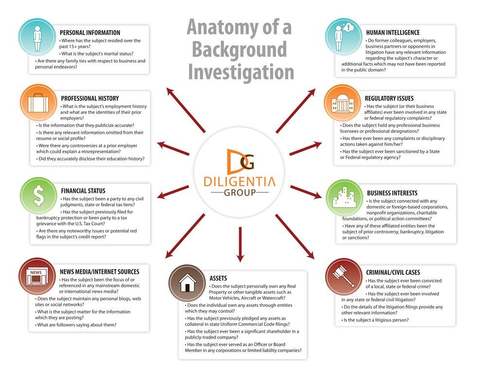 The Anatomy of a Comprehensive Background Investigation