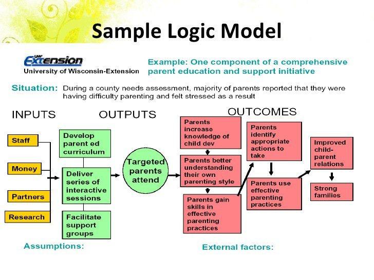 Logic Models For Grant Writing