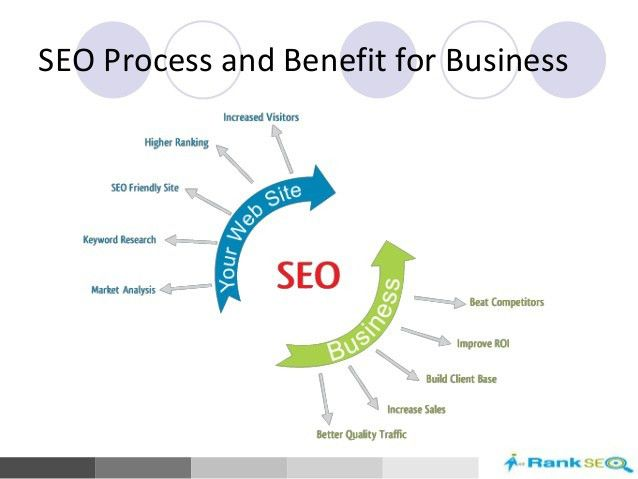 SEO Proposal Sample (Search Engine Optimization Proposal)