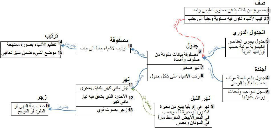 Arabic Ontology